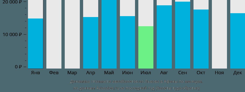 Динамика стоимости авиабилетов из Львова в Афины по месяцам