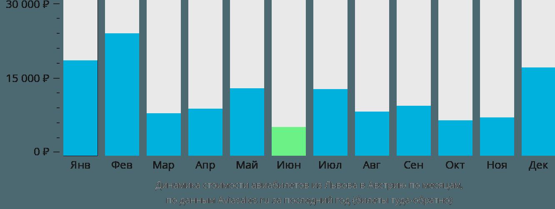 Динамика стоимости авиабилетов из Львова в Австрию по месяцам