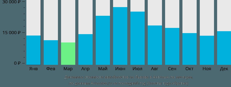 Динамика стоимости авиабилетов из Львова в Анталью по месяцам