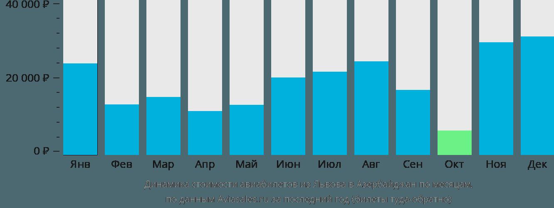 Динамика стоимости авиабилетов из Львова в Азербайджан по месяцам