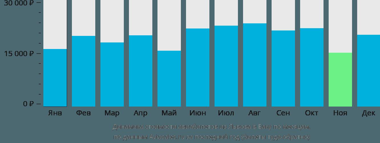 Динамика стоимости авиабилетов из Львова в Баку по месяцам