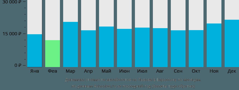 Динамика стоимости авиабилетов из Львова в Барселону по месяцам