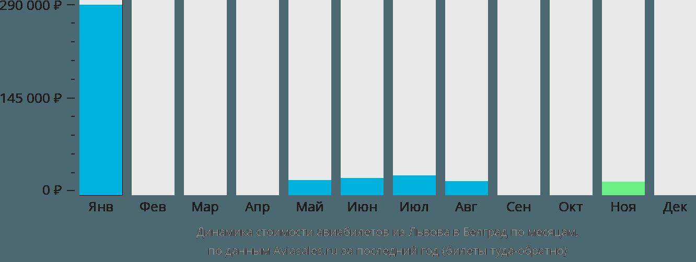 Динамика стоимости авиабилетов из Львова в Белград по месяцам