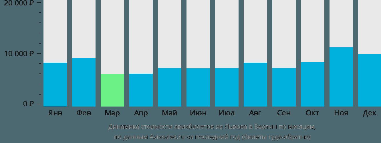 Динамика стоимости авиабилетов из Львова в Берлин по месяцам