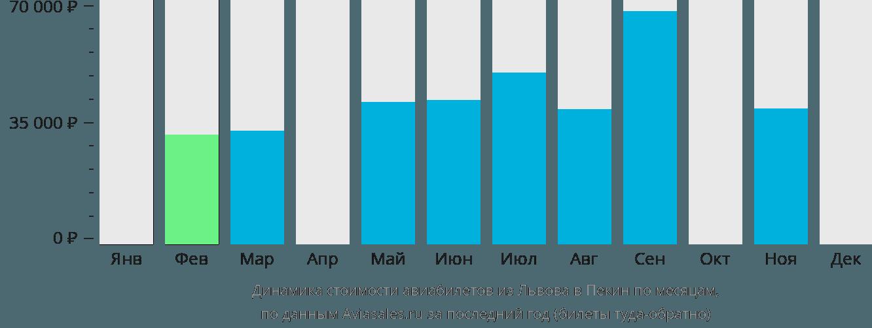 Динамика стоимости авиабилетов из Львова в Пекин по месяцам