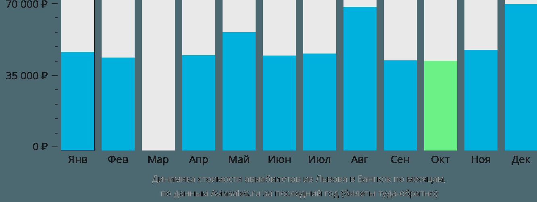 Динамика стоимости авиабилетов из Львова в Бангкок по месяцам