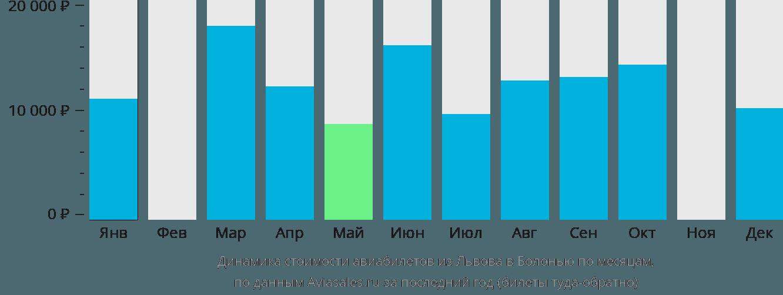 Динамика стоимости авиабилетов из Львова в Болонью по месяцам