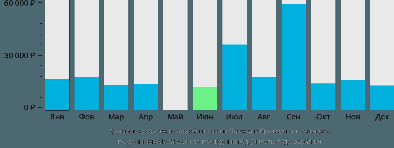 Динамика стоимости авиабилетов из Львова в Брюссель по месяцам