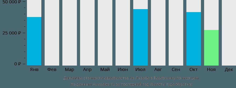Динамика стоимости авиабилетов из Львова в Касабланку по месяцам