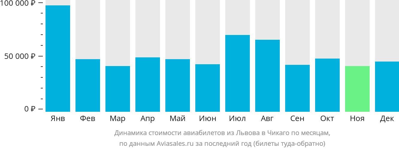 Динамика стоимости авиабилетов из Львова в Чикаго по месяцам