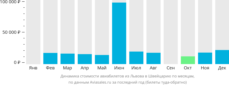 Динамика стоимости авиабилетов из Львова в Швейцарию по месяцам