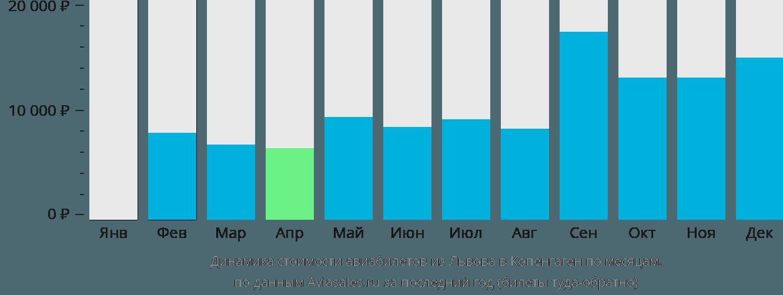 Динамика стоимости авиабилетов из Львова в Копенгаген по месяцам