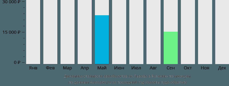 Динамика стоимости авиабилетов из Львова в Катанию по месяцам