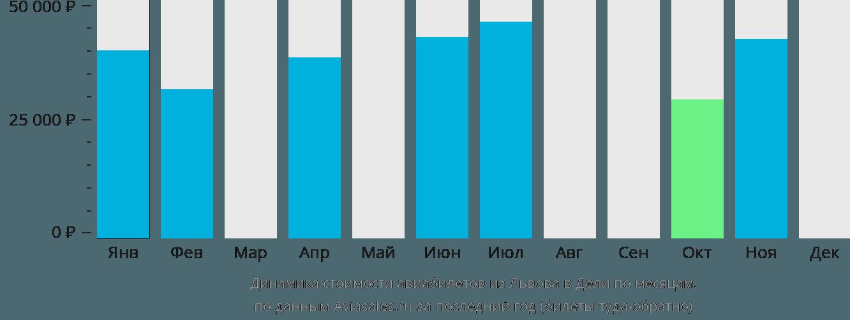 Динамика стоимости авиабилетов из Львова в Дели по месяцам