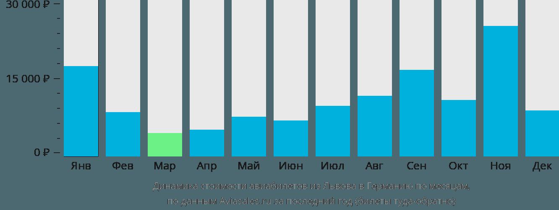 Динамика стоимости авиабилетов из Львова в Германию по месяцам