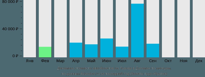Динамика стоимости авиабилетов из Львова в Даламан по месяцам