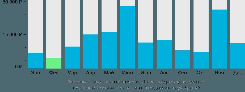 Динамика стоимости авиабилетов из Львова в Дортмунд по месяцам