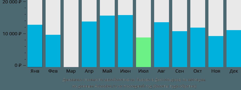Динамика стоимости авиабилетов из Львова в Дюссельдорф по месяцам