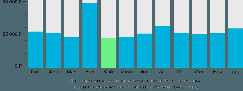 Динамика стоимости авиабилетов из Львова в Дубай по месяцам