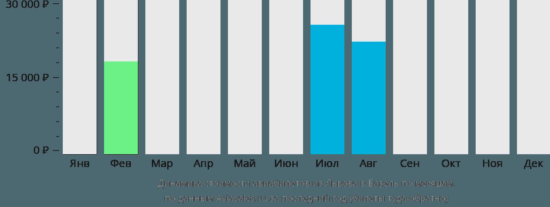 Динамика стоимости авиабилетов из Львова в Базель по месяцам