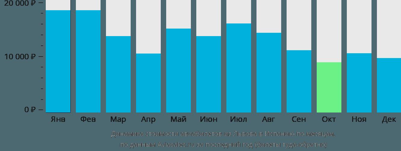 Динамика стоимости авиабилетов из Львова в Испанию по месяцам