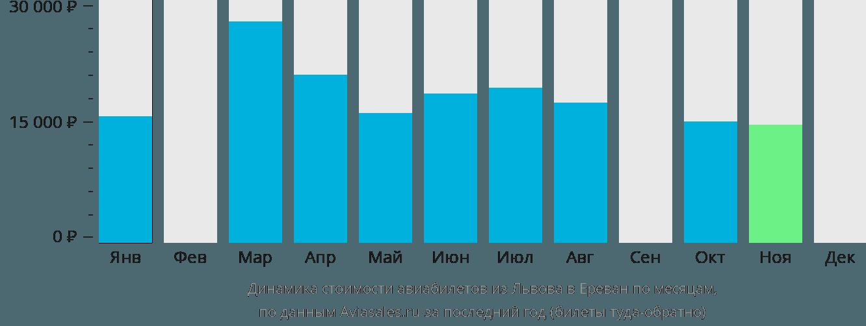 Динамика стоимости авиабилетов из Львова в Ереван по месяцам
