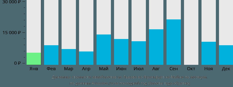 Динамика стоимости авиабилетов из Львова во Франкфурт-на-Майне по месяцам