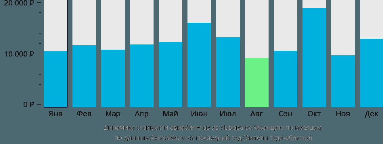 Динамика стоимости авиабилетов из Львова во Францию по месяцам