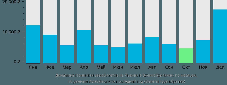 Динамика стоимости авиабилетов из Львова в Великобританию по месяцам