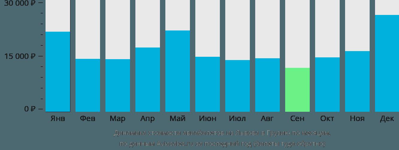 Динамика стоимости авиабилетов из Львова в Грузию по месяцам