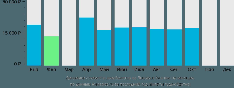 Динамика стоимости авиабилетов из Львова в Аланию по месяцам