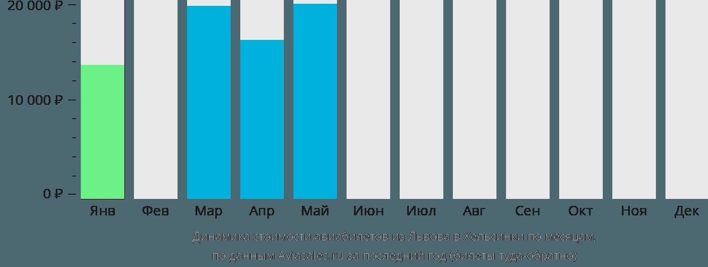 Динамика стоимости авиабилетов из Львова в Хельсинки по месяцам