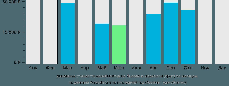 Динамика стоимости авиабилетов из Львова в Ираклион (Крит) по месяцам
