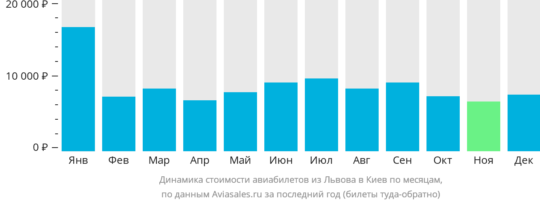 Динамика стоимости авиабилетов из Львова в Киев по месяцам