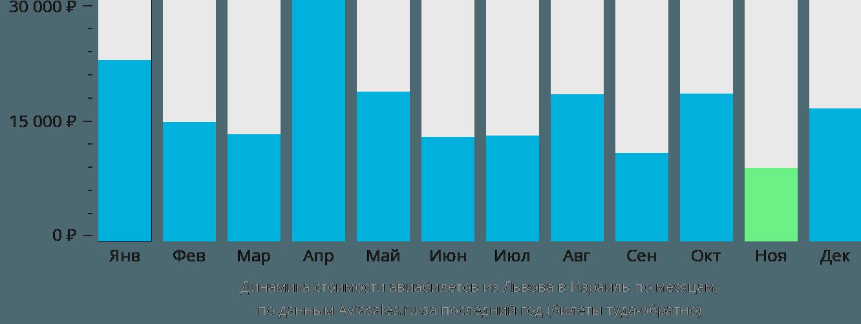 Динамика стоимости авиабилетов из Львова в Израиль по месяцам