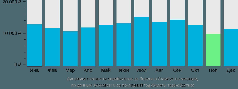 Динамика стоимости авиабилетов из Львова в Стамбул по месяцам