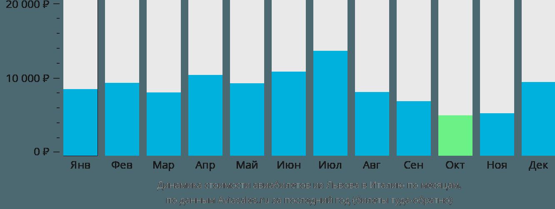 Динамика стоимости авиабилетов из Львова в Италию по месяцам