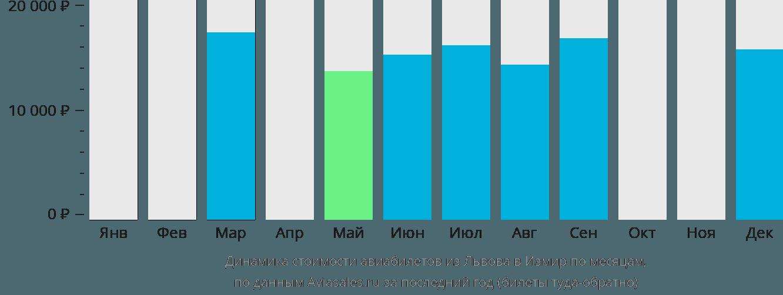 Динамика стоимости авиабилетов из Львова в Измир по месяцам