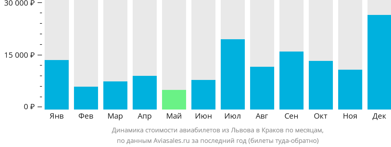 Динамика стоимости авиабилетов из Львова в Краков по месяцам