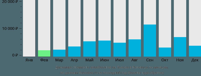 Динамика стоимости авиабилетов из Львова в Катовице по месяцам