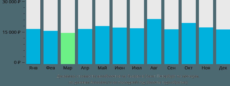 Динамика стоимости авиабилетов из Львова в Санкт-Петербург по месяцам
