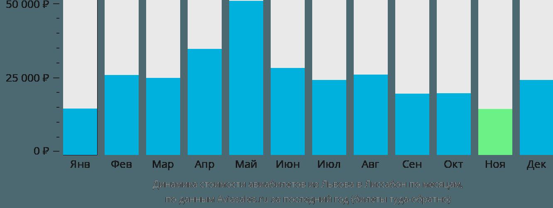 Динамика стоимости авиабилетов из Львова в Лиссабон по месяцам