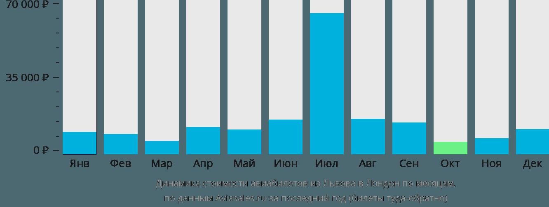 Динамика стоимости авиабилетов из Львова в Лондон по месяцам
