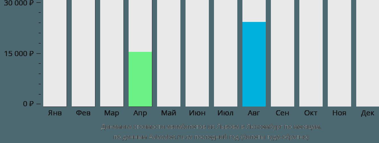 Динамика стоимости авиабилетов из Львова в Люксембург по месяцам