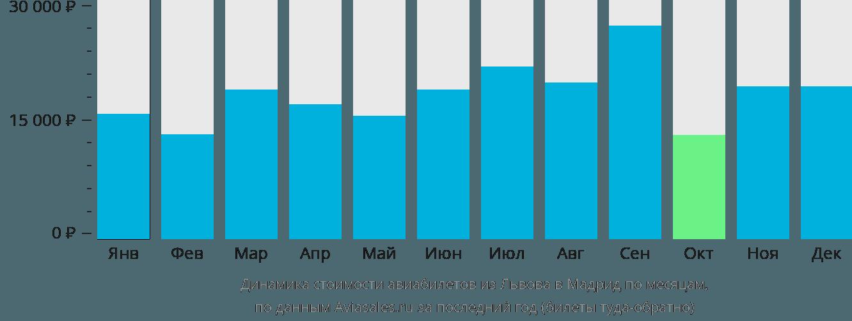 Динамика стоимости авиабилетов из Львова в Мадрид по месяцам