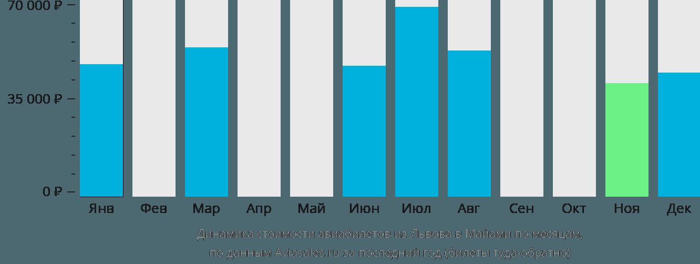 Динамика стоимости авиабилетов из Львова в Майами по месяцам