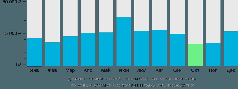 Динамика стоимости авиабилетов из Львова в Милан по месяцам