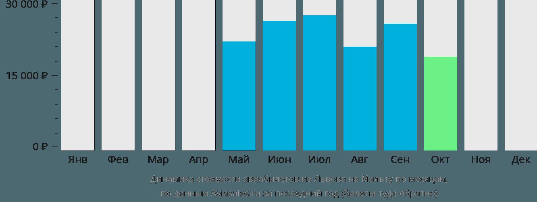 Динамика стоимости авиабилетов из Львова на Мальту по месяцам