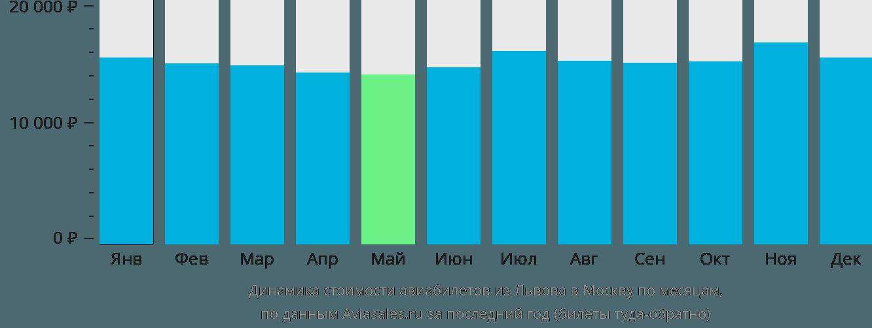 Динамика стоимости авиабилетов из Львова в Москву по месяцам