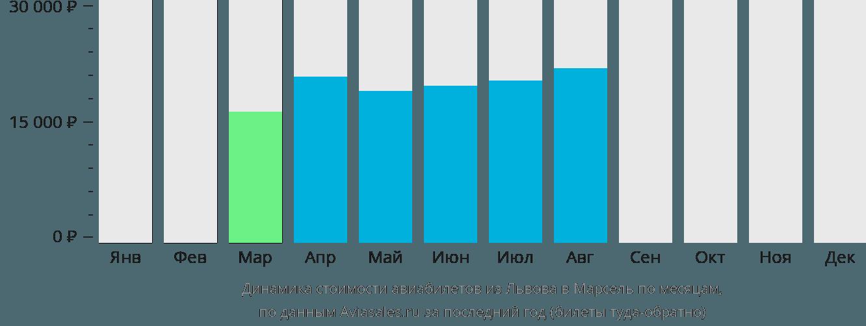 Динамика стоимости авиабилетов из Львова в Марсель по месяцам